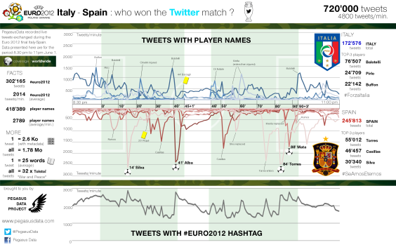Infography : Euro 2012 Final betweet Italy and Spain Twitter match
