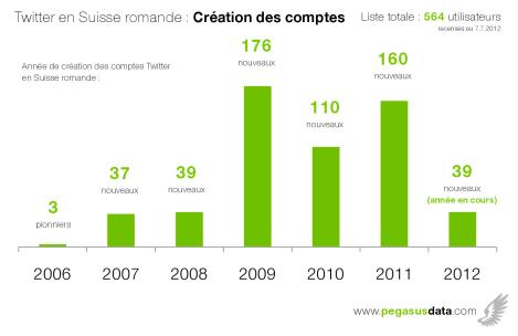 L'ancienneté des utilisateurs de Twitter en Suisse romande