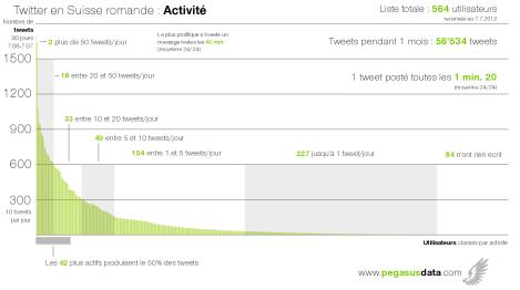Les milliers de tweets écrits en un mois par la communauté Twitter de Suisse romande