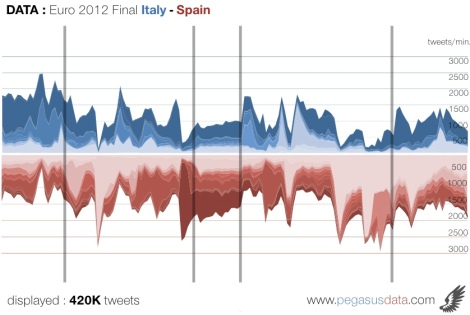 Complete data flow of the Euro 2012 final between Spain and Italy on Twitter
