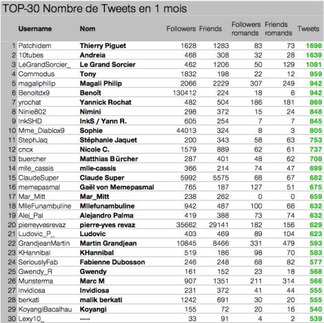 Utilisateurs de Twitter les plus actifs en suisse romande