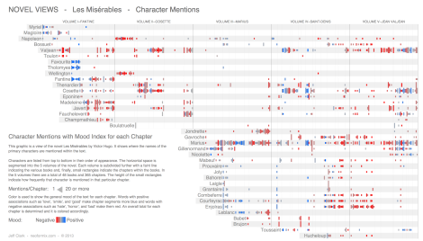 Infographie 1 – Character Mentions (Jeff Clark)