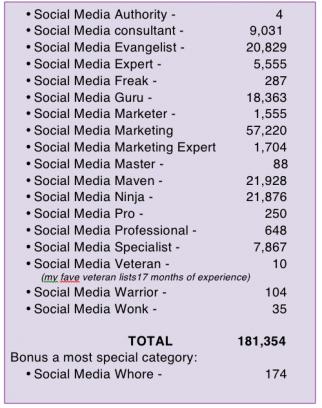 Social_Media_Guru_Chart