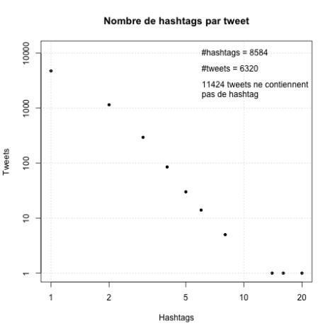 hashtags_par_tweet