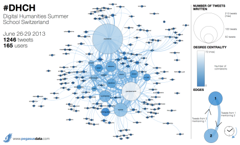 Interactions on Twitter during #DHCH
