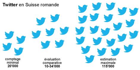 SuisseRomandeTwitterNombre