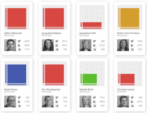 Parlementaires au plus fort taux d'interactivité.