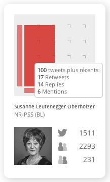 """Fiche de parlementaire (curseur placé sur l'axe """"interactivité"""", pour faire apparaître le détail des statistiques)"""