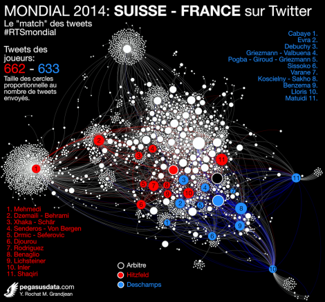 Tweets #RTSmondial match Suisse-France
